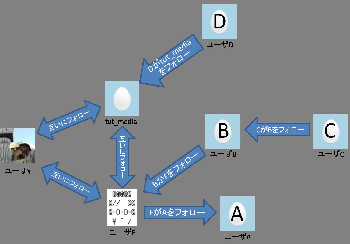 tut_mediaとユーザY、ユーザFは互いにフォロー。ユーザFはユーザAを、ユーザBはユーザFを、ユーザCはユーザBを、 ユーザDはtut_mediaをフォローしている。