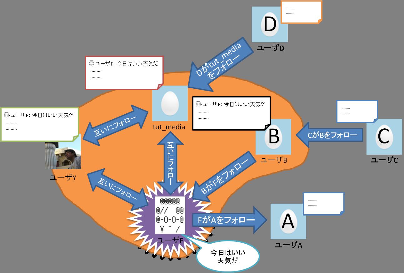 ユーザFのつぶやきはtut_media、ユーザYおよびユーザBのタイムラインにのみ出現